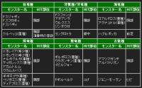 MHP3_散弾集中ヒット箇所