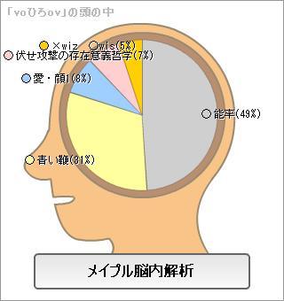 プリ メイプル脳内解析