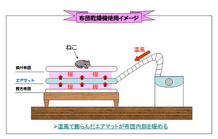 布団乾燥機使用イメージ