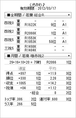 tenhou_prof_20111213.png