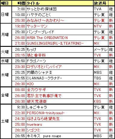 2008_1-4表
