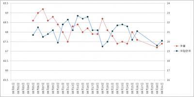 2011年08月ダイエットグラフ