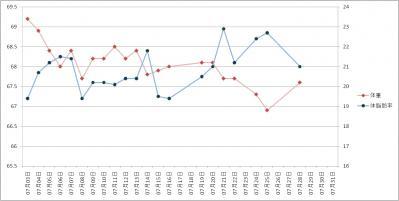 2011年07月ダイエットグラフ