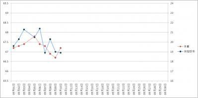 2011年09月ダイエットグラフ