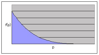 「山岳型」のグラフ