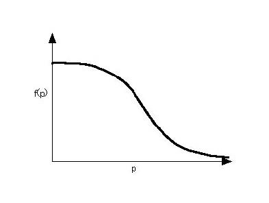 S字カーブのグラフ