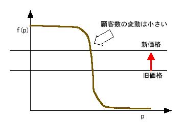 吉野屋のパターン