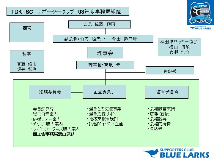 08ブルーラークス組織図