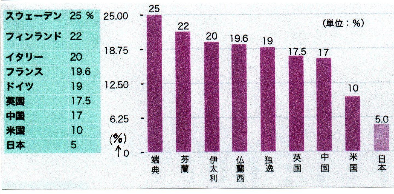 税率-03025