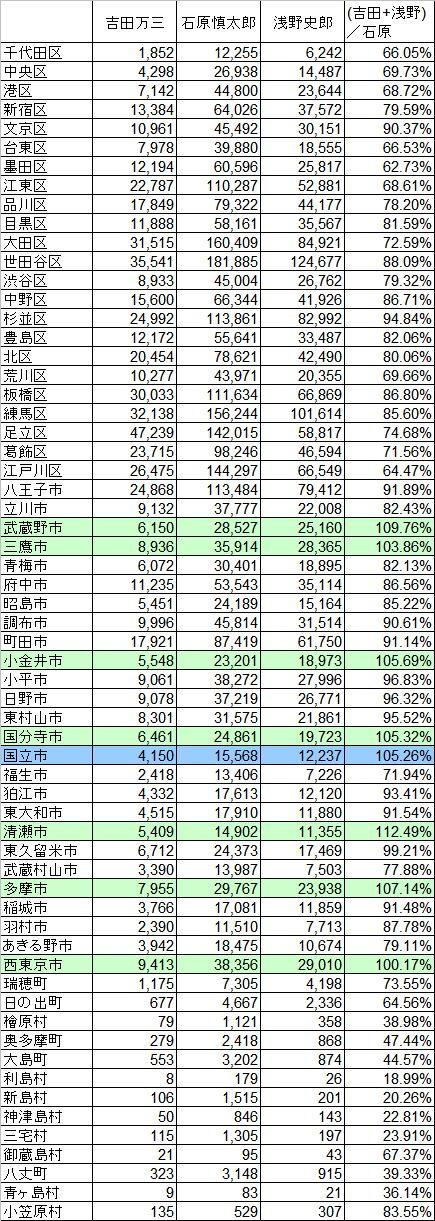 2007_東京都知事選_主要3候補_自治体別得票数