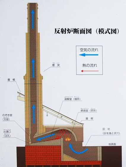 反射炉模式図