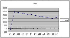 2010グラフ