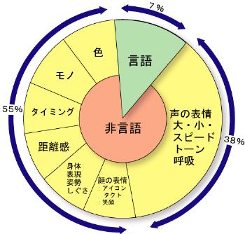 コミュニケーション円グラフ