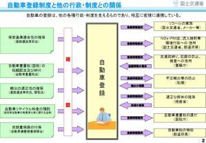 自動車行政制度jpg
