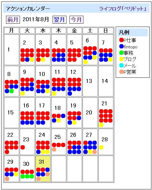 2011年8月のポモドーロ記録