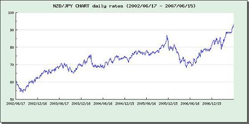 FX NZD円時間変化