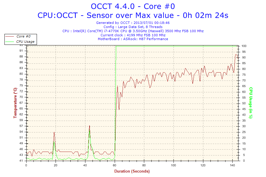 2013-07-01-00h18-Temperature-Core #0
