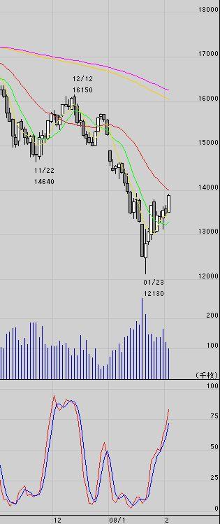 日経平均株価225 テクニカル分析
