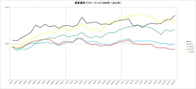 通算運用パフォーマンス(2009~2011年)