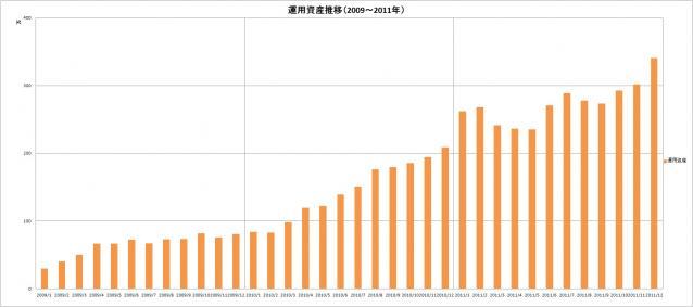 運用資産推移(2009~2011年)