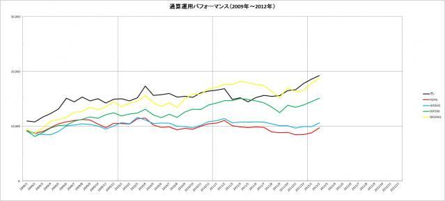 通算パフォーマンス(2009~2012年)_2月