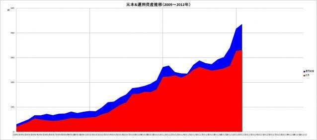元本&運用資産推移(2009~2012年)_2月
