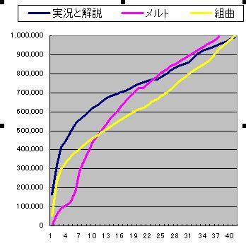実況と解説,メルト,組曲で100万再生速度の比較
