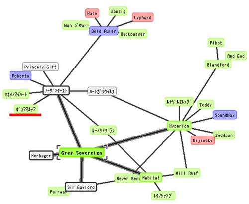 グレイソヴリン系相関図