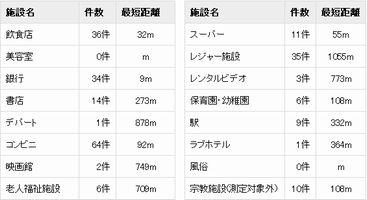 東京タワーの住所パワー詳細