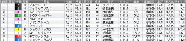 朝日杯結果2011