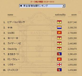 賞金増加額ランキング200708290905