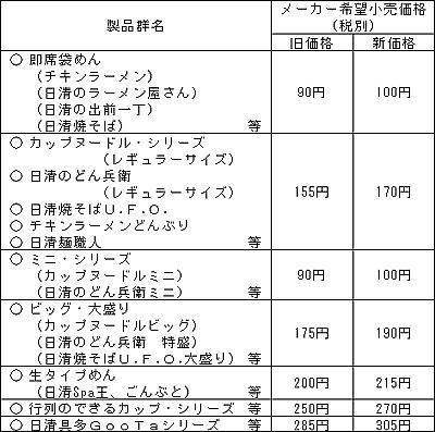 nissin_price.jpg
