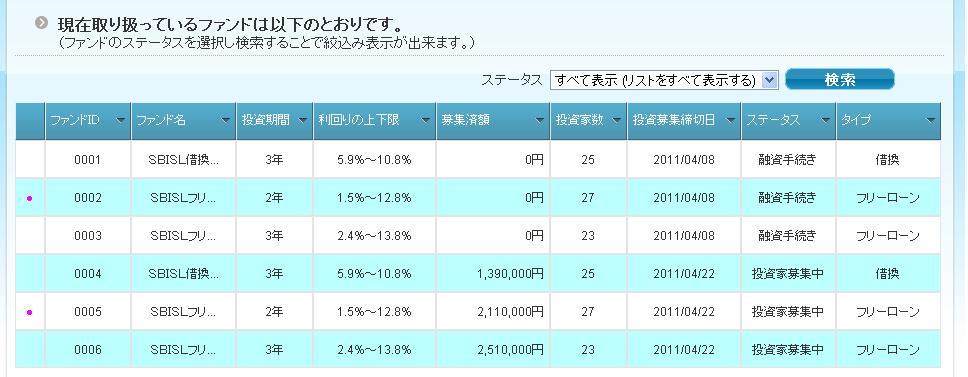 SBIファンド状況20110410
