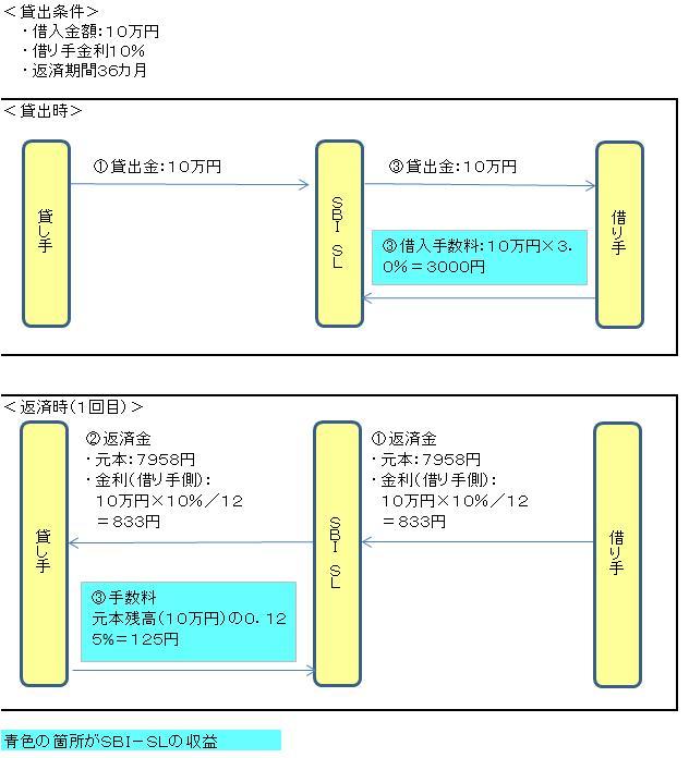 収益モデル(SBI)