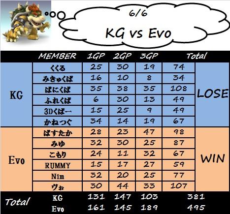 kg_vs_evo修正
