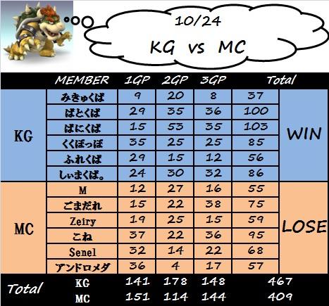 kg_vs_mc(リベンジマッチ)