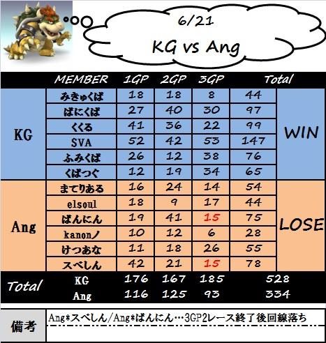 kg_vs_ang.jpg
