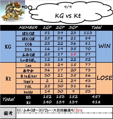kg_vs_kt(0909).jpg