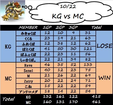 kg_vs_mc(1022).jpg