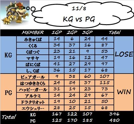 kg_vs_pg(1108).jpg