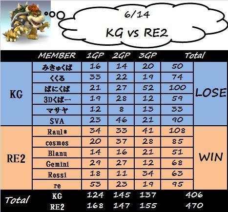 kg_vs_re2.jpg