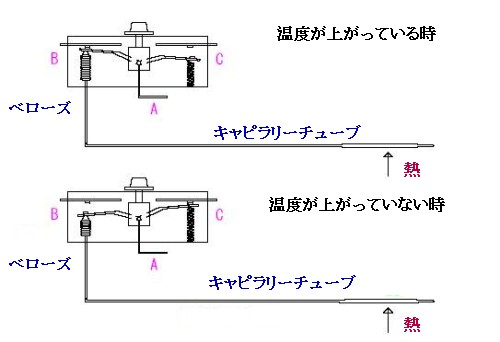ベローズ図2