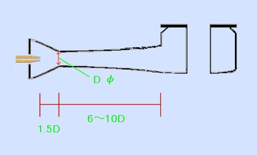 混合管の長さの説明