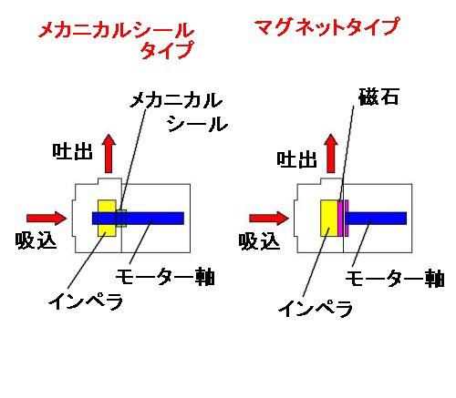 ポンプ分類の図