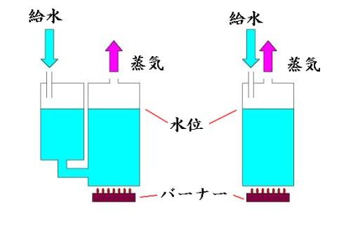 蒸し器給水の絵