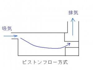 ピストンフロー方式