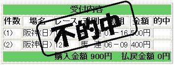19.12.16阪神11番・12番残念