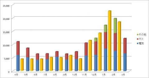 公共料金比較(2月まで)