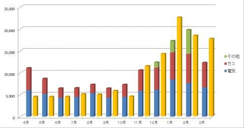 公共料金比較(3月まで)