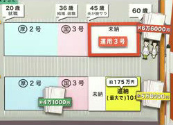 運用三号NHK